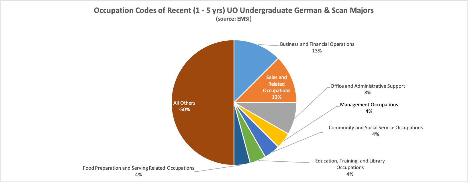 pie chart of occupations of graduates in past 1-5 years