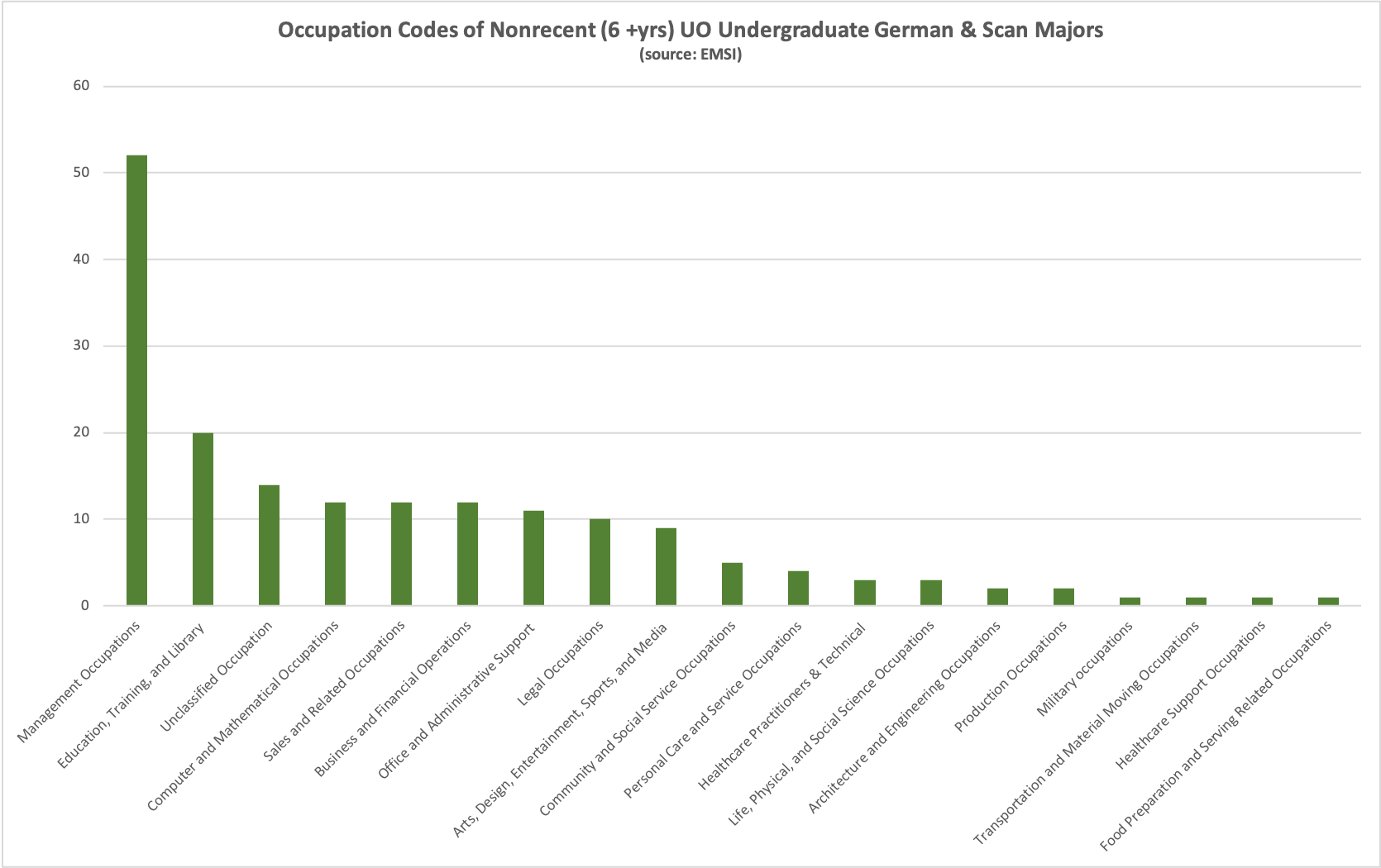 Graph showing occupations of graduates in from 6 or more years ago